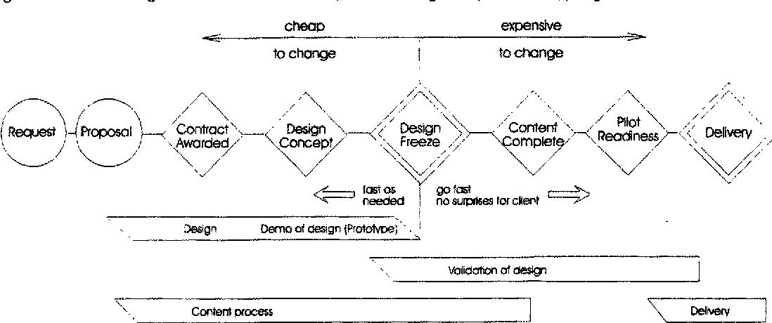 Figure 1 From Rapid Prototyping Methodology In Action A Developmental Study Semantic Scholar