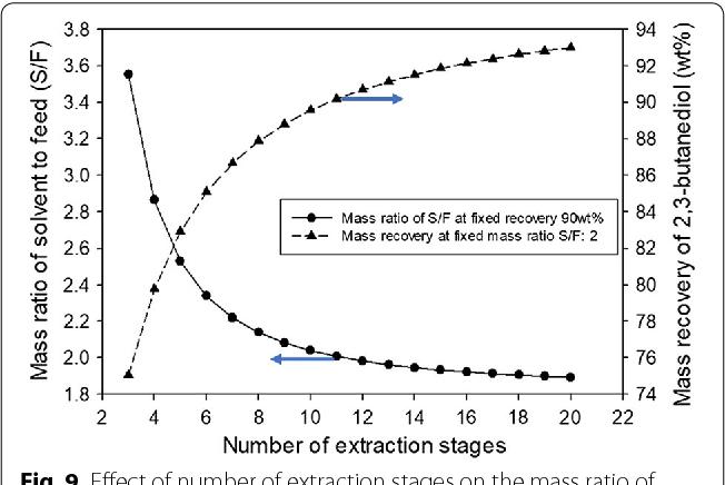 Purification of 2,3-butanediol from fermentation broth