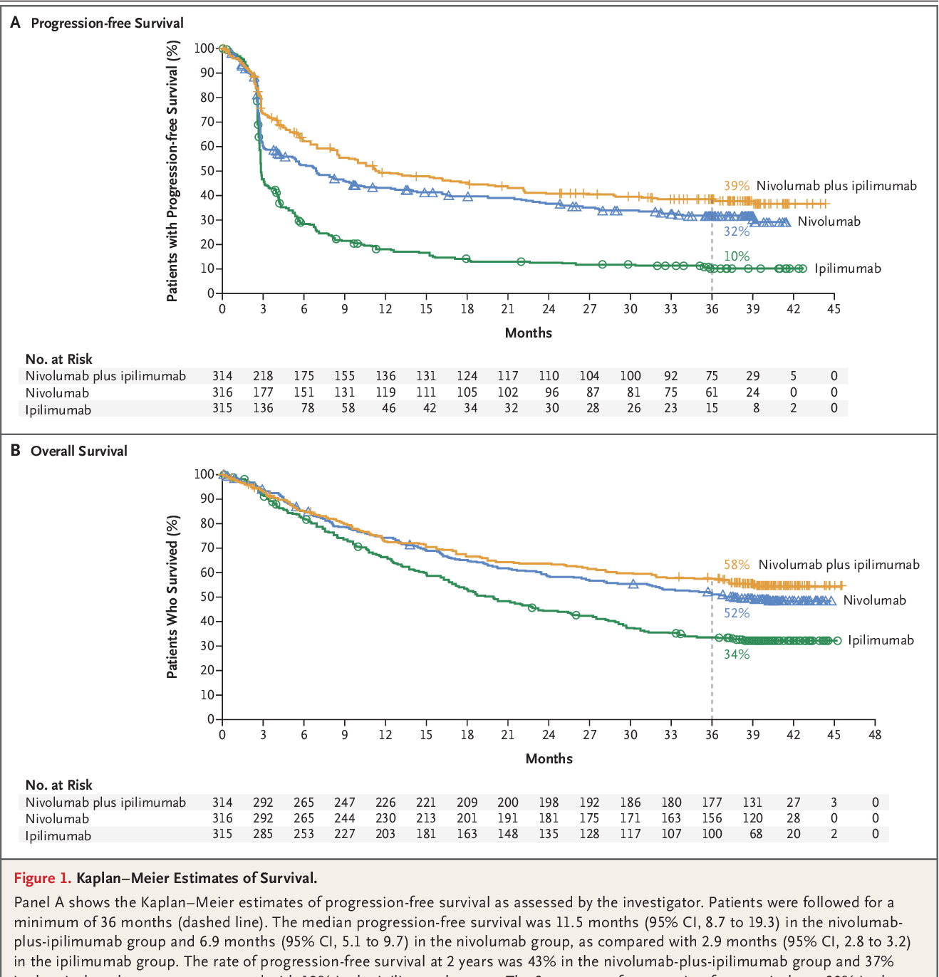 Figure 1 from Overall Survival with Combined Nivolumab and