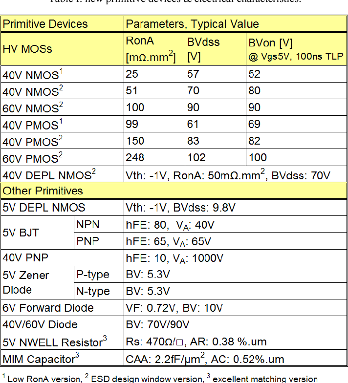 Table I from A 0 18μm SOI BCD technology for automotive
