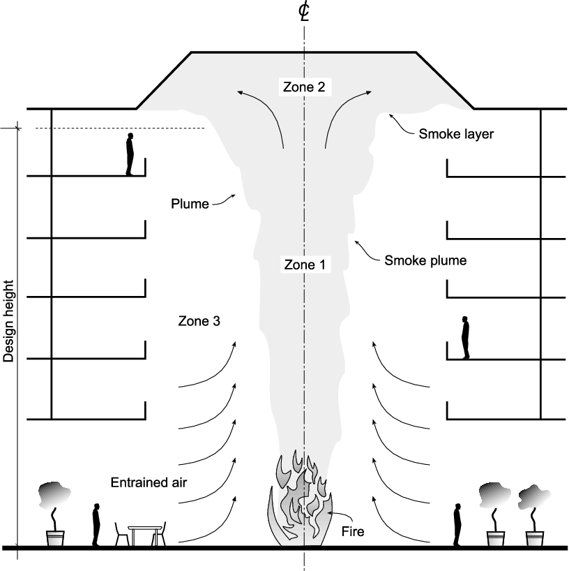 Pdf Considerations In The Design Of Smoke Management Systems For Atriums Semantic Scholar