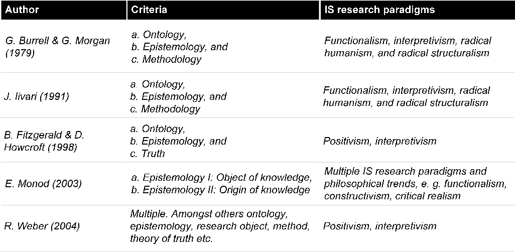 Figure 1 from Criticality, epistemology and behaviour vs