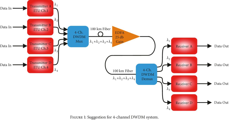 PDF] Suppression of Nonlinear XPM Phenomenon by Selection of