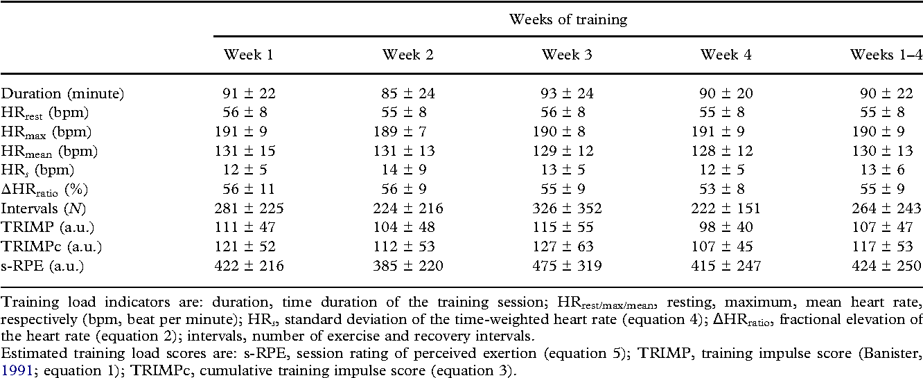 Training load quantification in elite swimmers using a