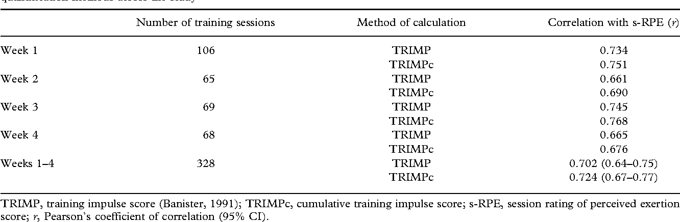Table II from Training load quantification in elite swimmers