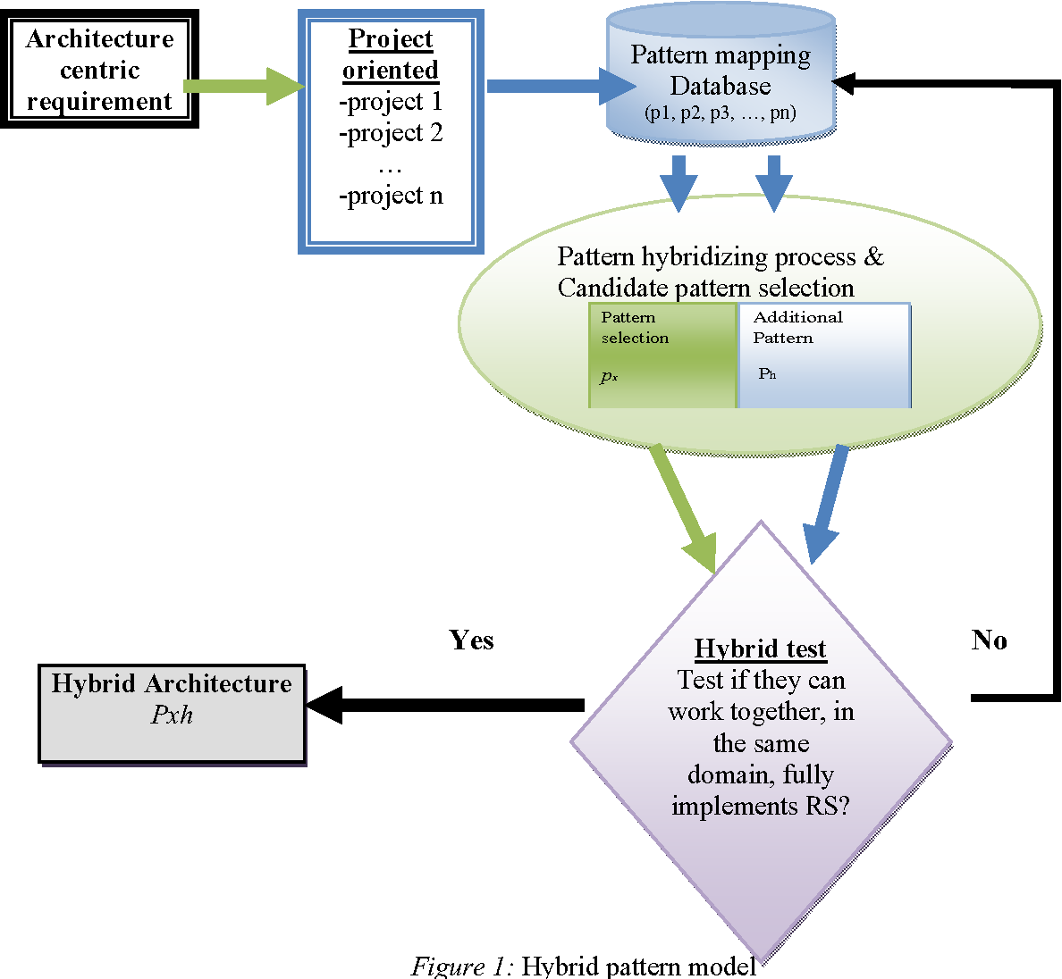 Pdf Hybrid Software Architecture Design Pattern Model Semantic Scholar