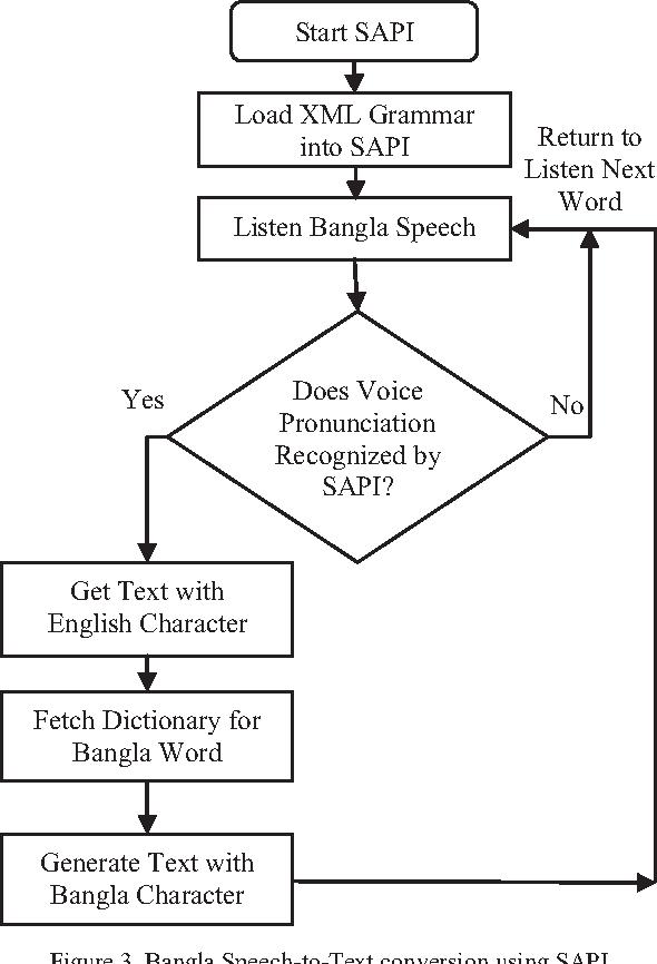 Figure 2 from Bangla Speech-to-Text conversion using SAPI