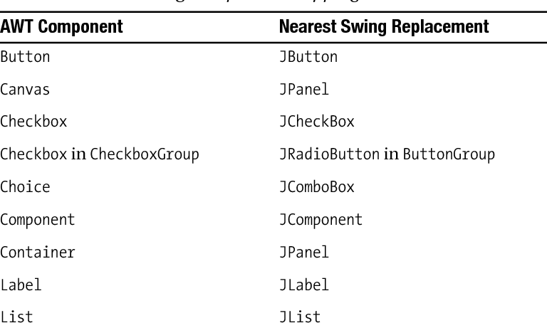 The Definitive Guide to Java Swing - Semantic Scholar