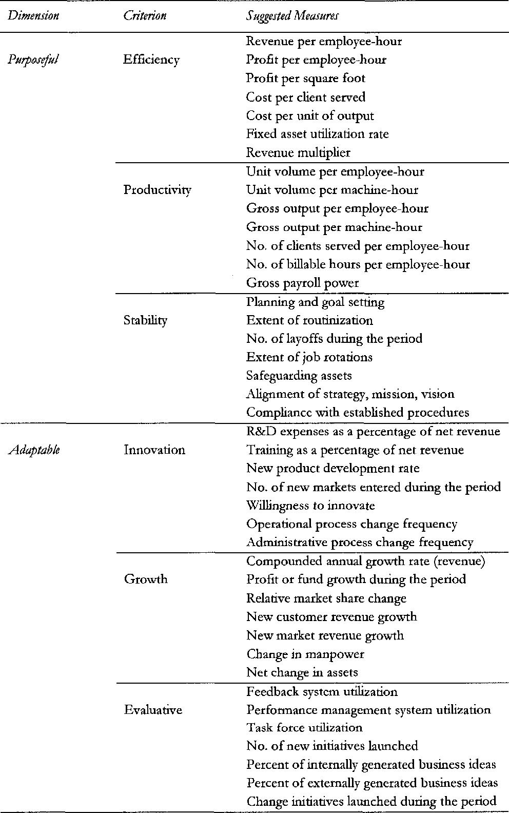PDF] Evaluating organizational effectiveness - Semantic Scholar