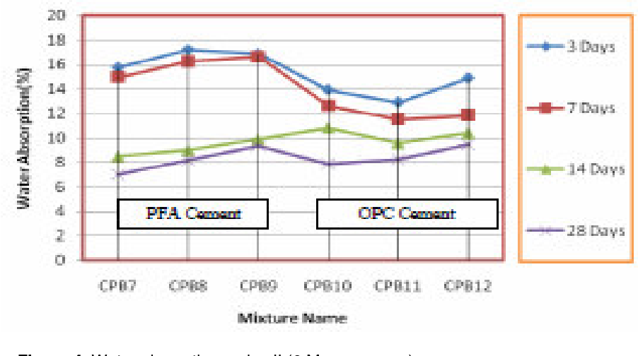PDF] Effect of OPC and PFA cement on stabilised peat bricks