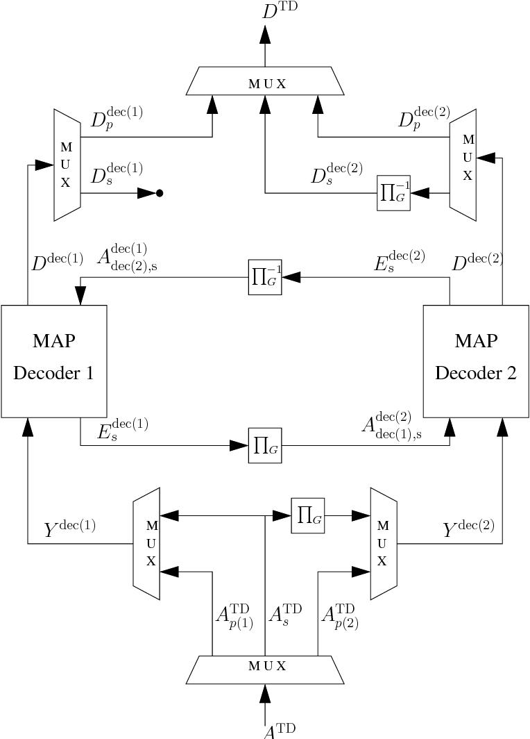 Figure 2 8 from Optimisation of Iterative Multi-user