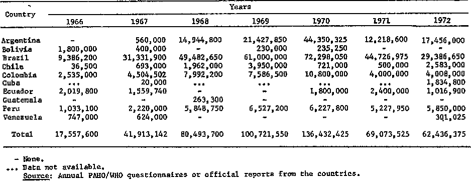 Table 4 from Smallpox eradication in the Americas