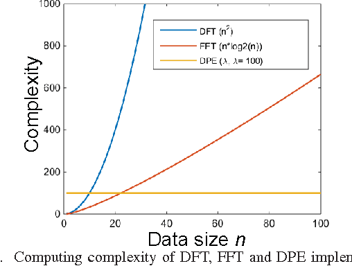 Figure 1 from Accelerating Discrete Fourier Transforms with