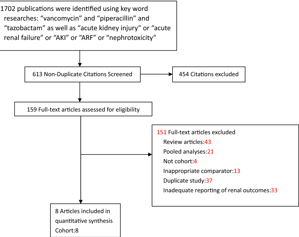 Acute Kidney Injury Associated With Concomitant Vancomycin And Piperacillin Tazobactam Administration A Systematic Review And Meta Analysis Semantic Scholar