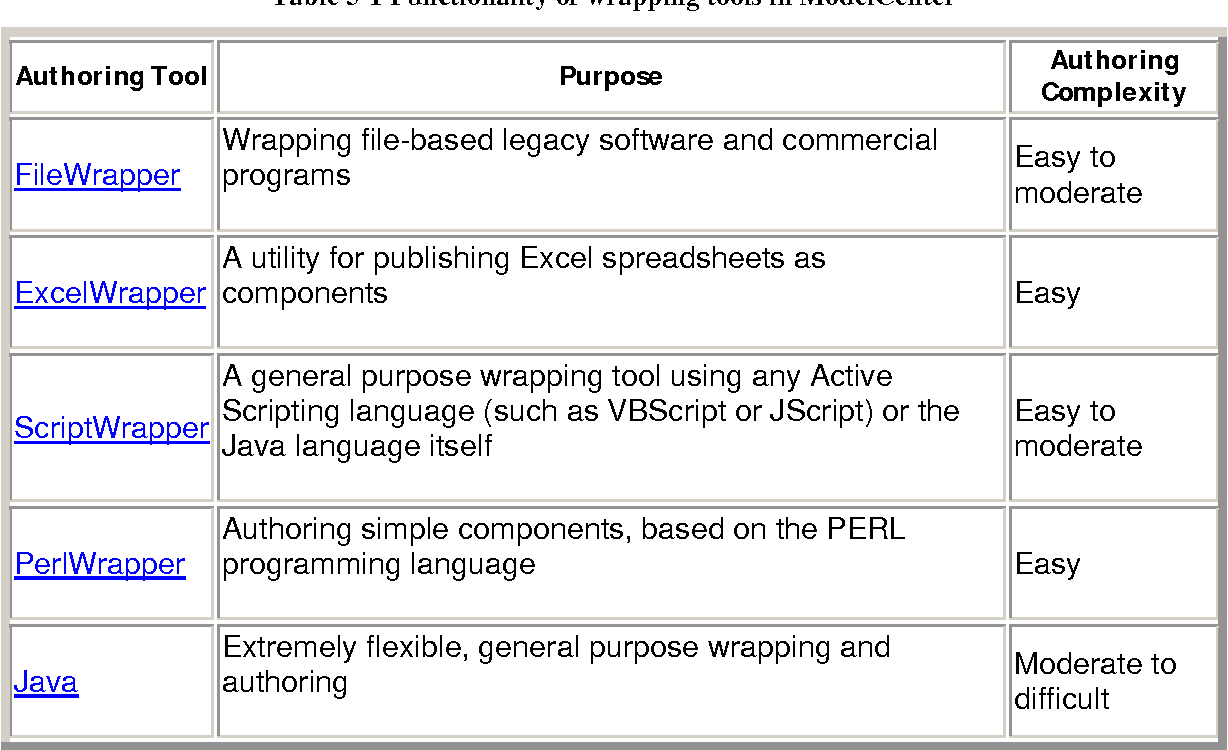 Table 5-1 from Component-based application development using