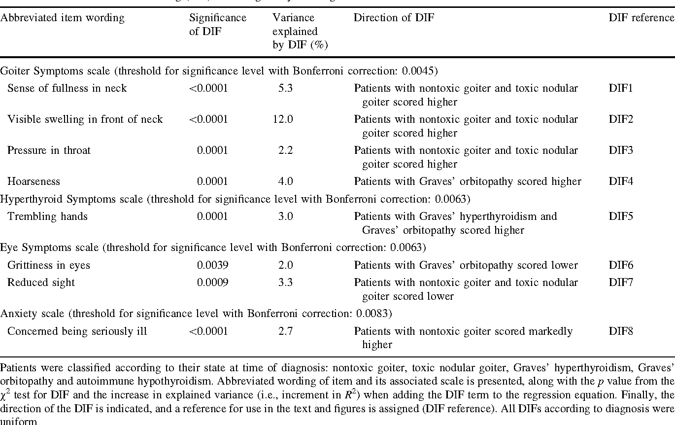 Few Items In The Thyroid Related Quality Of Life Instrument Thypro