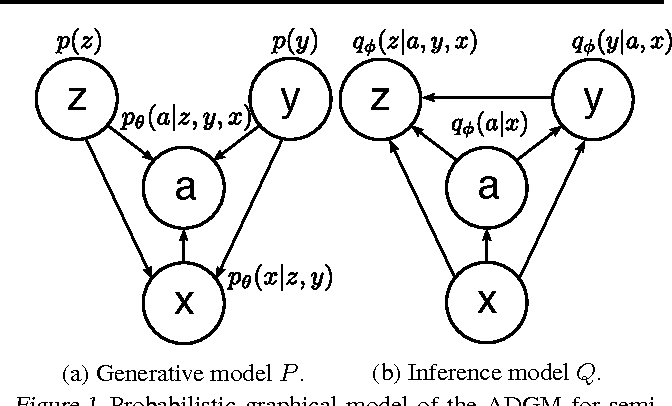 Figure 1 from Auxiliary Deep Generative Models - Semantic