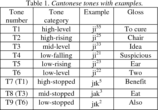 Table 1 from Perception of the merging tones in Hong Kong