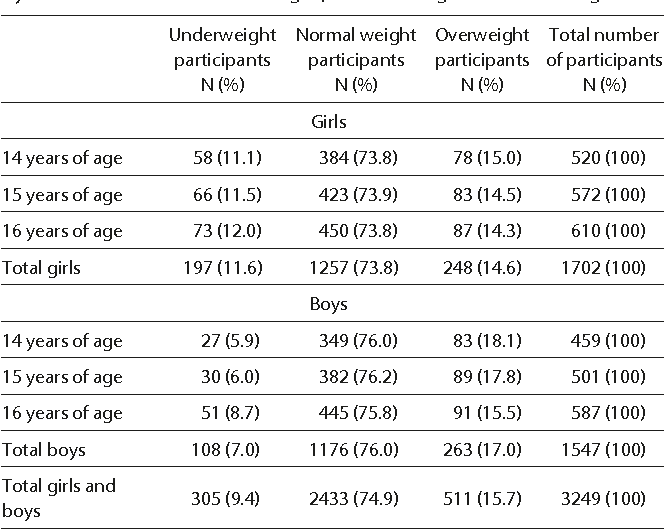 Table 1 From Underweight In 14 To 16 Year Old Girls And Boys Prevalence And Associations With Physical Activity And Sedentary Activities Semantic Scholar