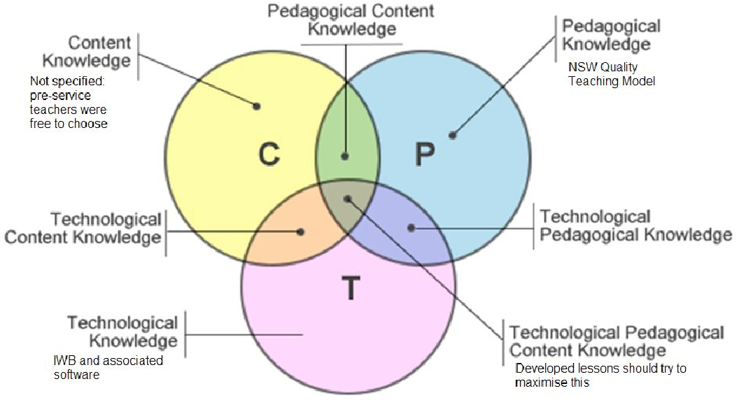 PDF] Planning to teach with digital tools: Introducing the