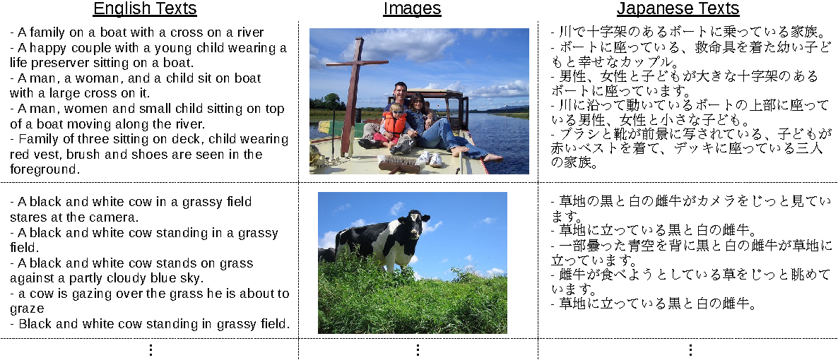 Figure 3 from Image-Mediated Learning for Zero-Shot Cross