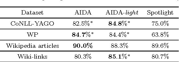PDF] AIDA-light: High-Throughput Named-Entity Disambiguation