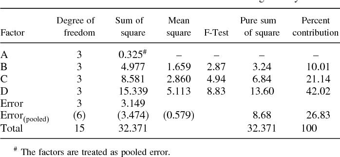 PDF] Optimization of the GTA Welding Process Using