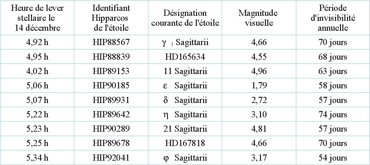 Table 69 From Conception D Un Modele De Visibilite D Etoile A L Oeil Nu Application A L Identification Des Decans Egyptiens Semantic Scholar