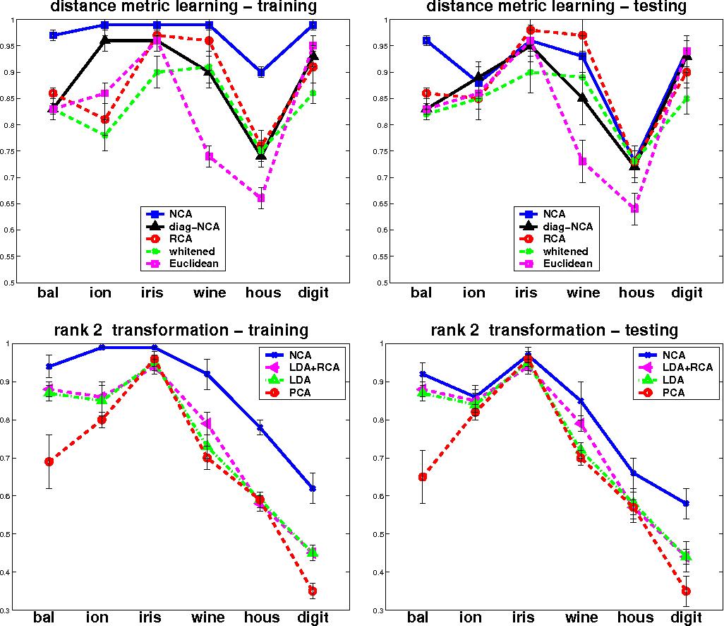 Figure 1 from Neighbourhood Components Analysis - Semantic