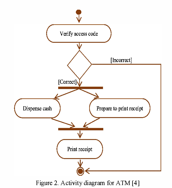 A Novel Approach For Automatic Test Sequence Generation For Java Fork Join From Activity Diagram Semantic Scholar
