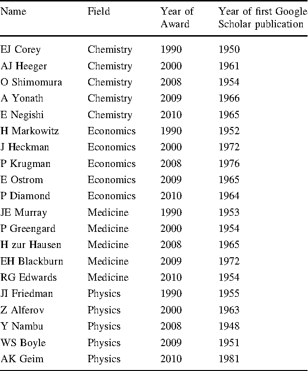 Table 1 List of Nobel prize winners included in our study Name Field Year of Award Year of first Google Scholar publication