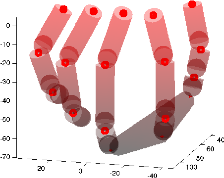 Figure 1 from SynGrasp: A MATLAB toolbox for grasp analysis