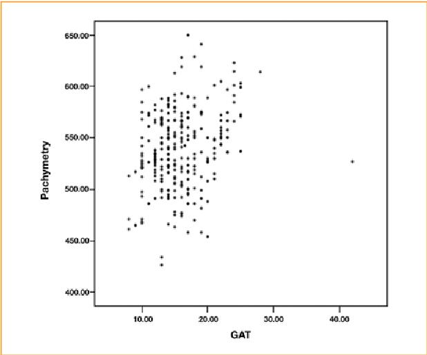 Figure 4. Correlation between pachymetry and GAT. GAT:Goldmann applanation tonometer.