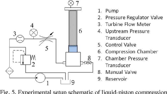 PDF] Numerical Investigation of Metal-Foam Filled Liquid Piston ...