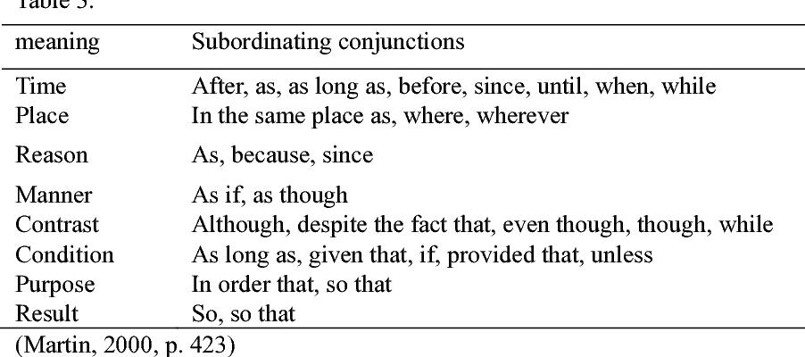 PDF] English Subordinators in Finite Clause: Definition and