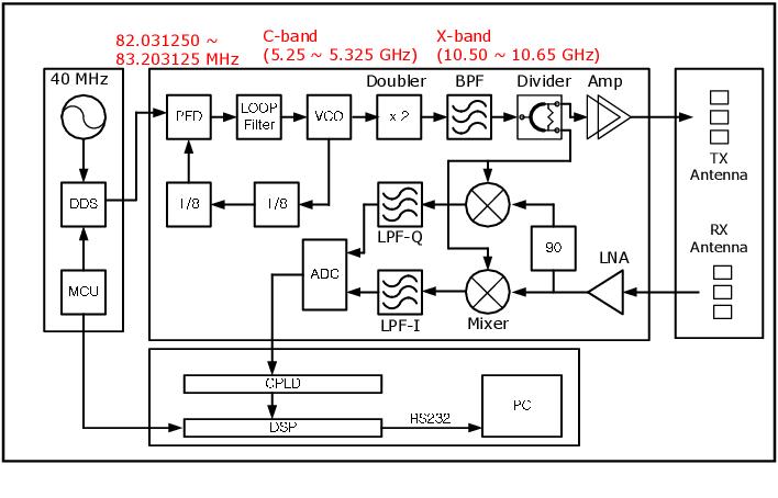 Figure 1 from A DDS and PLL-based X-band FMCW radar system | Semantic  Scholar | X Band Radar Block Diagram |  | Semantic Scholar