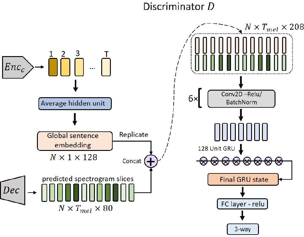 Figure 5 from TTS-GAN : A GENERATIVE ADVERSARIAL NETWORK FOR