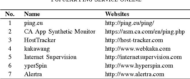 PDF] SFCSD: A Self-Feedback Correction System for DNS Based