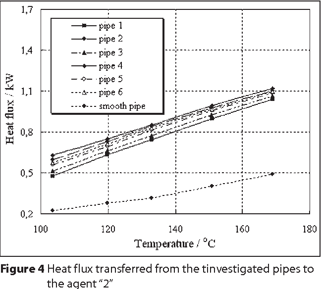 PDF] A thermal study of pipes with outer transverse fins