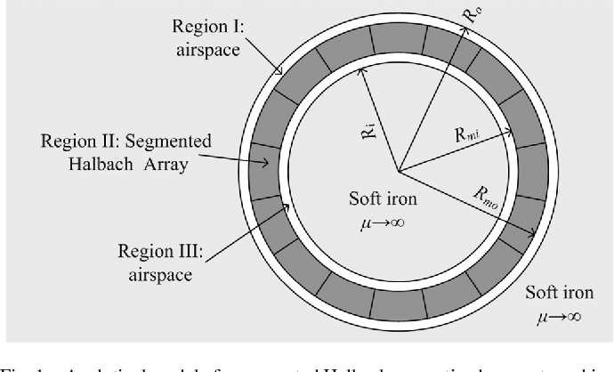 Modeling, Analyzing, and Parameter Design of the Magnetic