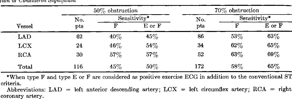 Table 4 from Clinical significance of upsloping ST segments