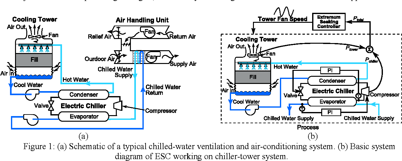 Figure 1 from Self-optimizing Control of Cooling Tower for ... on mechanical system diagram, cooling tower blowdown diagram, cooling tower and chiller diagram, cooling tower piping diagram drawings, hvac cooling tower diagram, forced draft cooling tower diagram, evaporative cooling diagram, composite cell diagram, cooling system diagram, cooling tower schematic symbol, typical chilled water piping diagram, cooling tower wiring diagram, water tower diagram, condensation diagram, cooling tower cad diagram, functional decomposition diagram, cooling tower electrical diagram, closed circuit cooling tower diagram, basic refrigeration system diagram, cooling tower piping schematic,