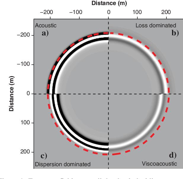 PDF] Modeling acoustic wave propagation in heterogeneous