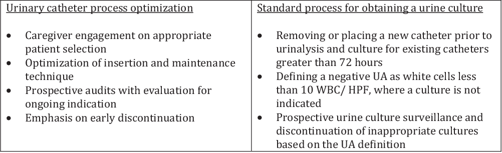 Effectiveness Of A Bundled Approach To Reduce Urinary
