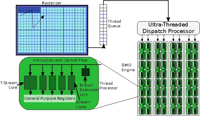 Figure 1 from On the Efficacy of a Fused CPU+GPU Processor