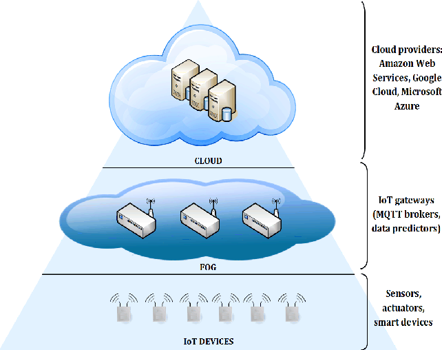 Figure 2 from Fog computing based efficient IoT scheme for
