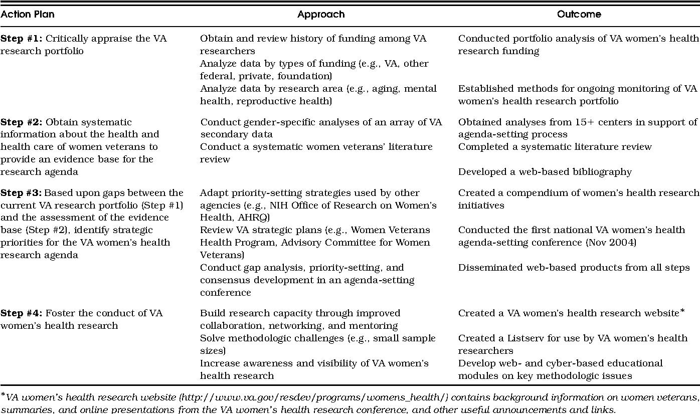 Table 1 from Toward a VA women's health research agenda
