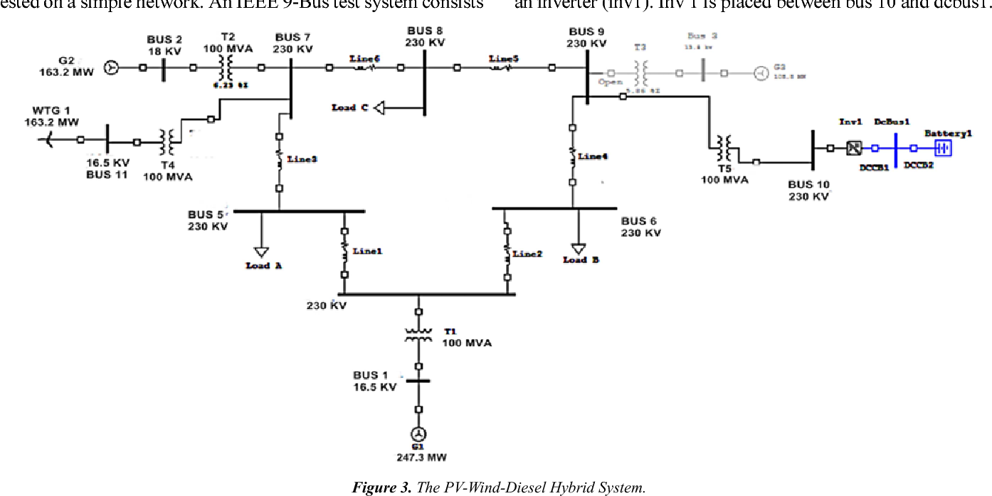 Figure 3 From Design Simulation And Stability Analysis Of Wind Pv Diesel Hybrid Power System Using Etap Semantic Scholar