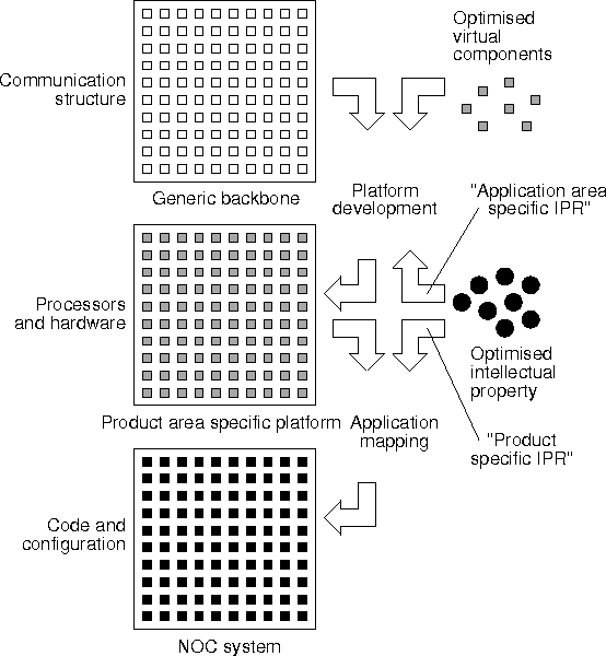 A network on chip architecture and design methodology