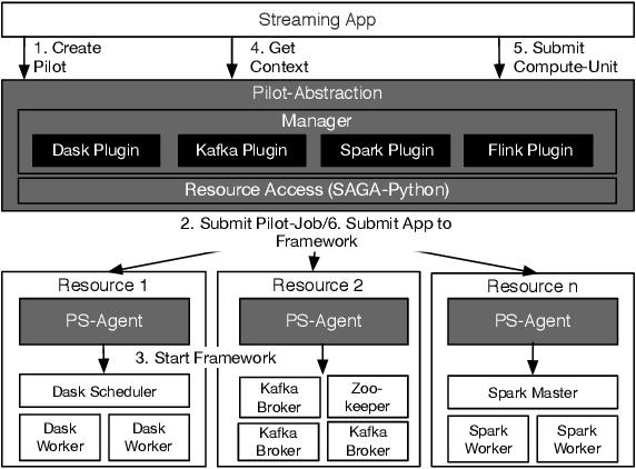 Figure 3 from Pilot-Streaming: A Stream Processing Framework